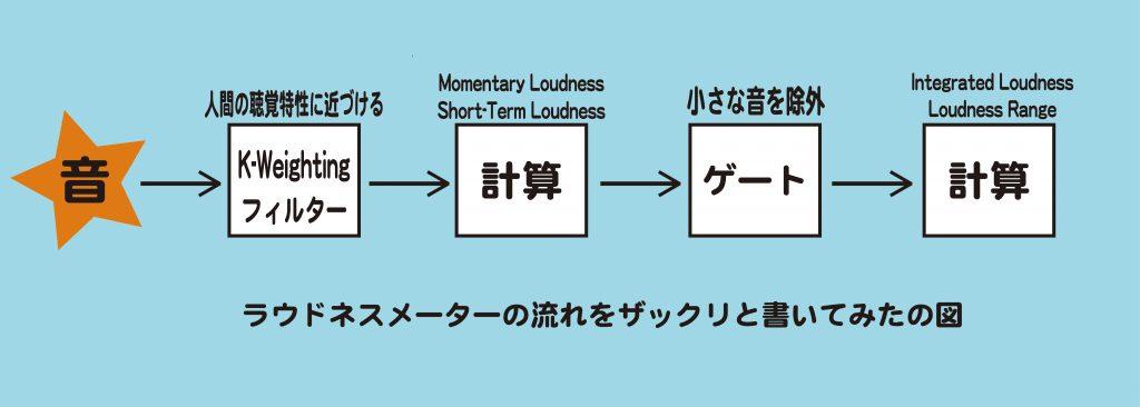 LUFS/LKFS…ラウドネスメーターについて復習して理解を…